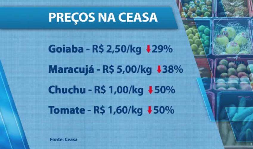 Com pouca chuva, produtos na Ceasa ficam mais caros