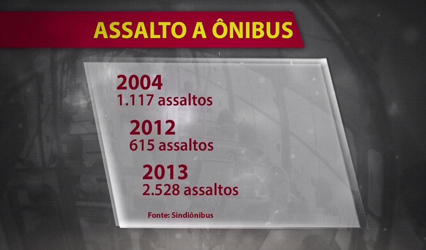 Fortaleza teve 1,6 mil assaltos a ônibus em 2015