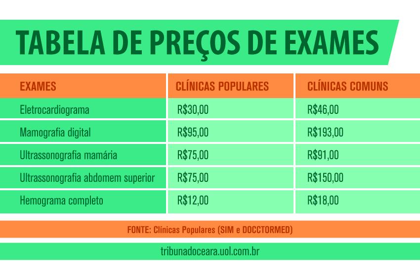 Tabela---Preços-de-exames-em-clínicas-populares-e-comuns