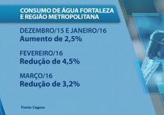 Consumo de água em Fortaleza e Região Metropolitana(FOTO: Reprodução TV Jangadeiro)