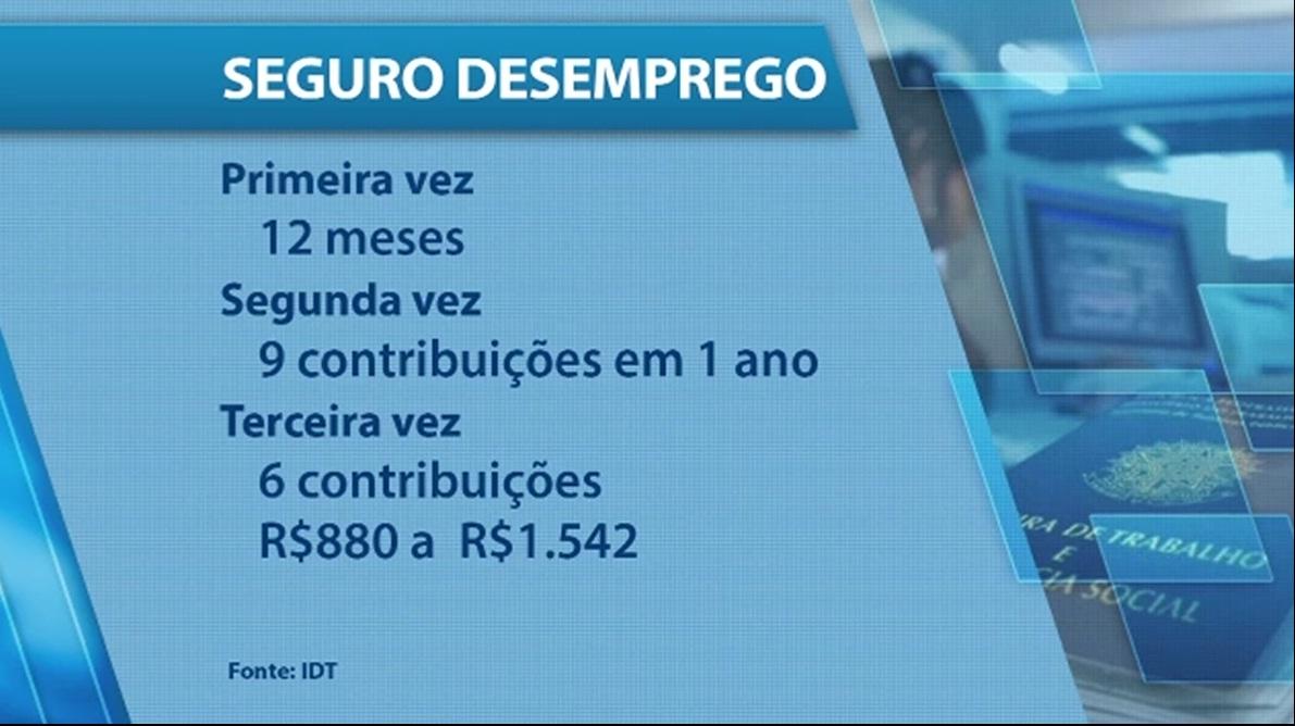 Procura por seguro-desemprego aumenta (FOTO: Reprodução TV Jangadeiro)