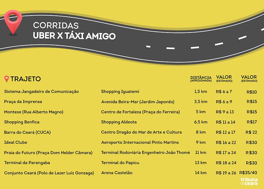 Tabela comparativa entre Uber e Táxi Amigo (FOTO: Fernanda Moura / Tribuna do Ceará)